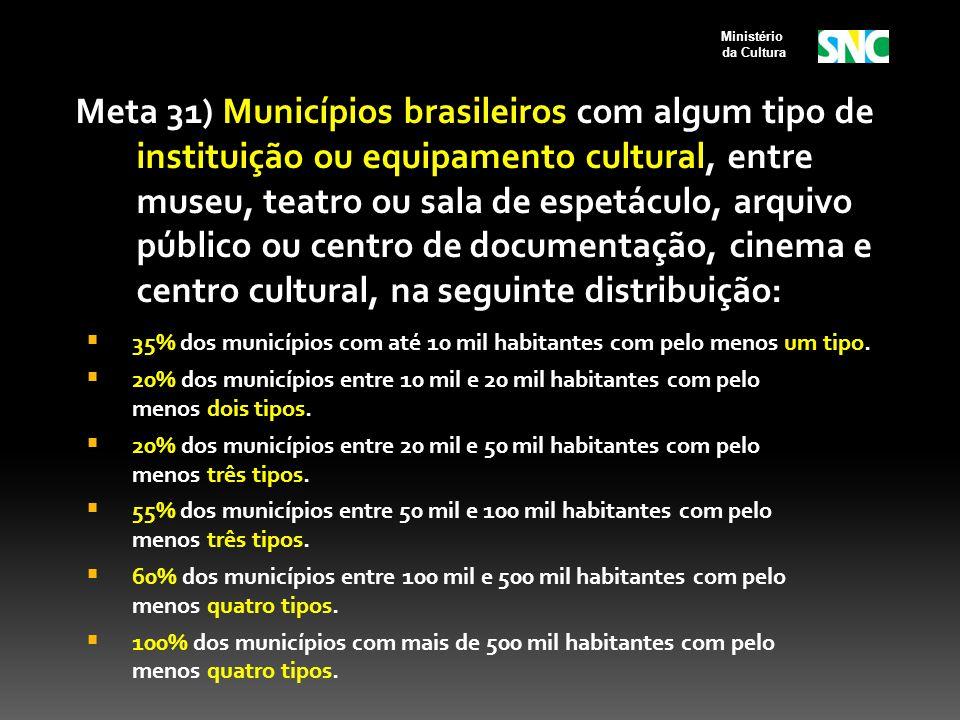 Meta 31) Municípios brasileiros com algum tipo de instituição ou equipamento cultural, entre museu, teatro ou sala de espetáculo, arquivo público ou centro de documentação, cinema e centro cultural, na seguinte distribuição: 35% dos municípios com até 10 mil habitantes com pelo menos um tipo.