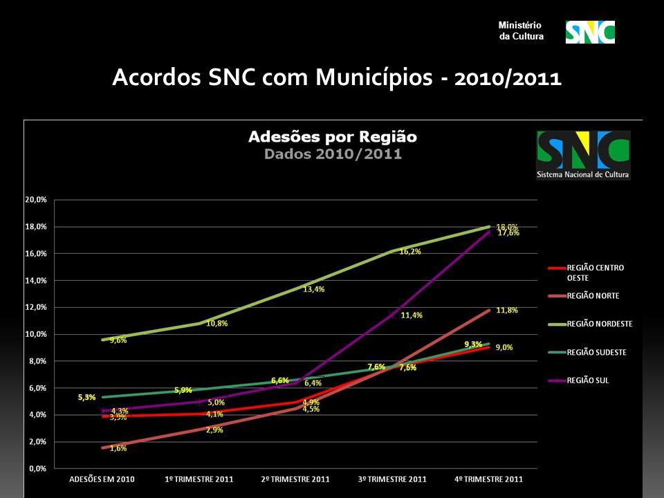 Ministério da Cultura Acordos SNC com Municípios - 2010/2011