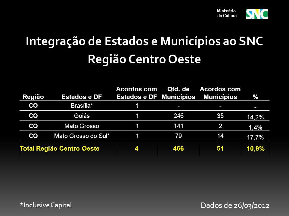Ministério da Cultura RegiãoEstados e DF Acordos com Estados e DF Qtd. de Municípios Acordos com Municípios% COBrasília* 1-- - COGoiás 124635 14,2% CO