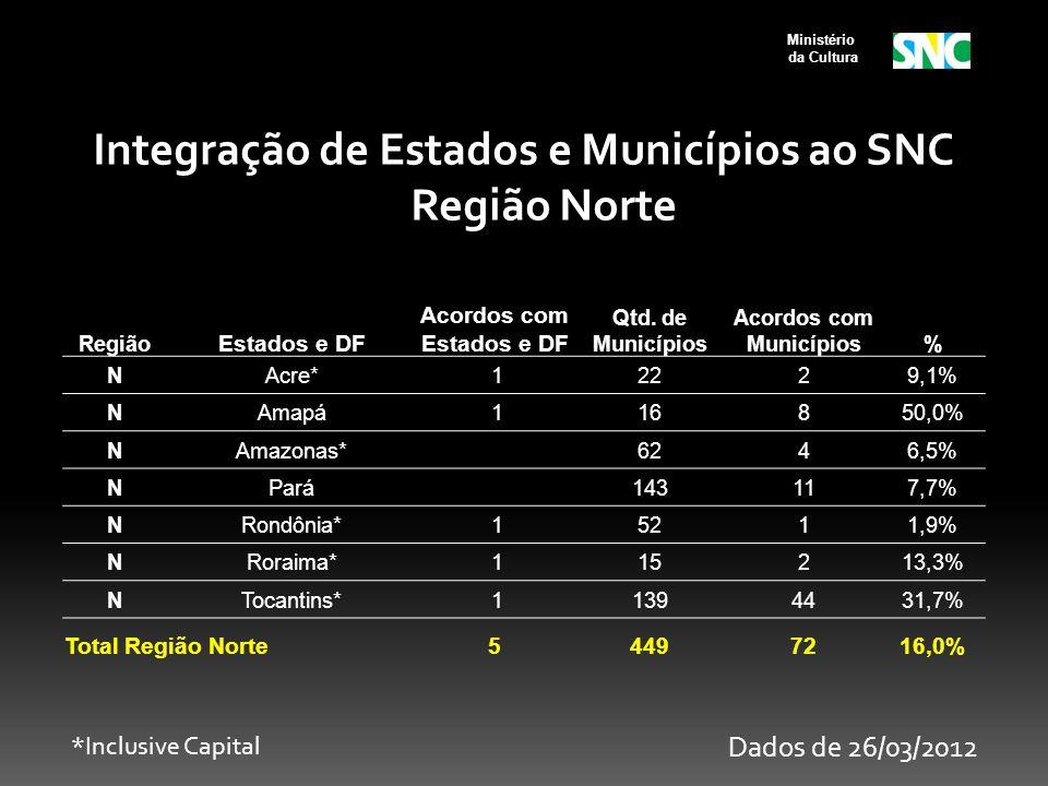 Ministério da Cultura Região Estados e DF Acordos com Estados e DF Qtd. de Municípios Acordos com Municípios% NAcre* 12229,1% NAmapá 116850,0% NAmazon