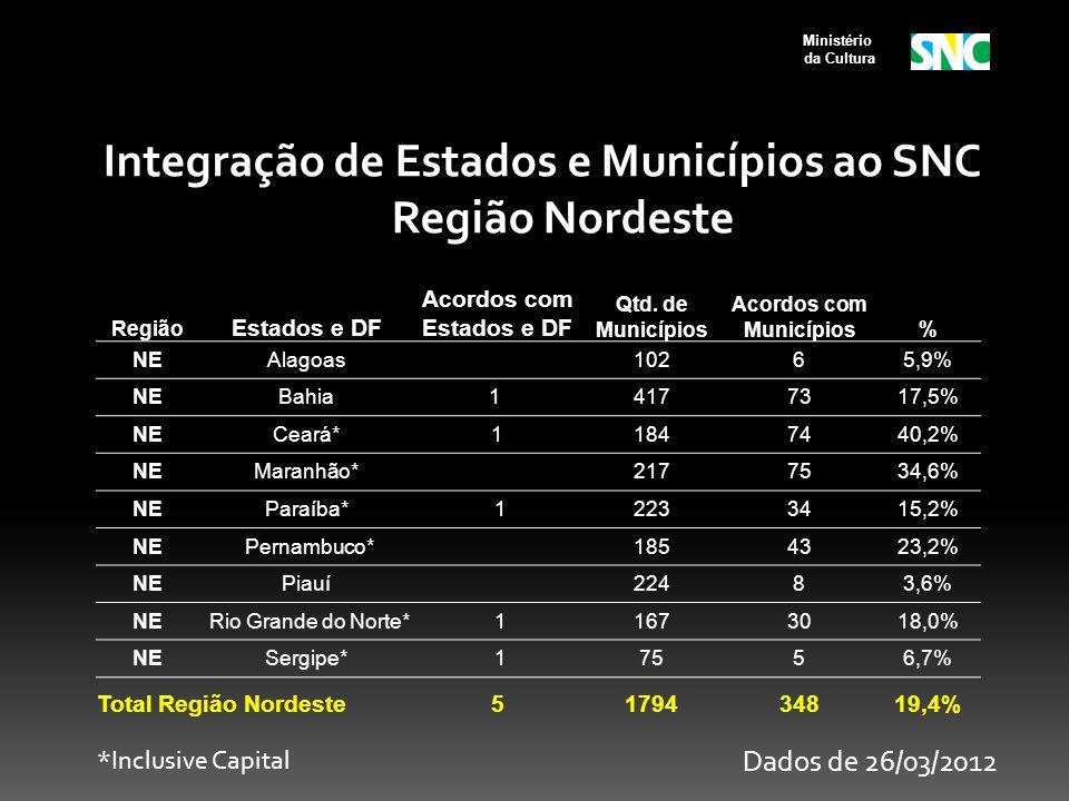 Ministério da Cultura Região Estados e DF Acordos com Estados e DF Qtd. de Municípios Acordos com Municípios% NEAlagoas 10265,9% NEBahia1 4177317,5% N