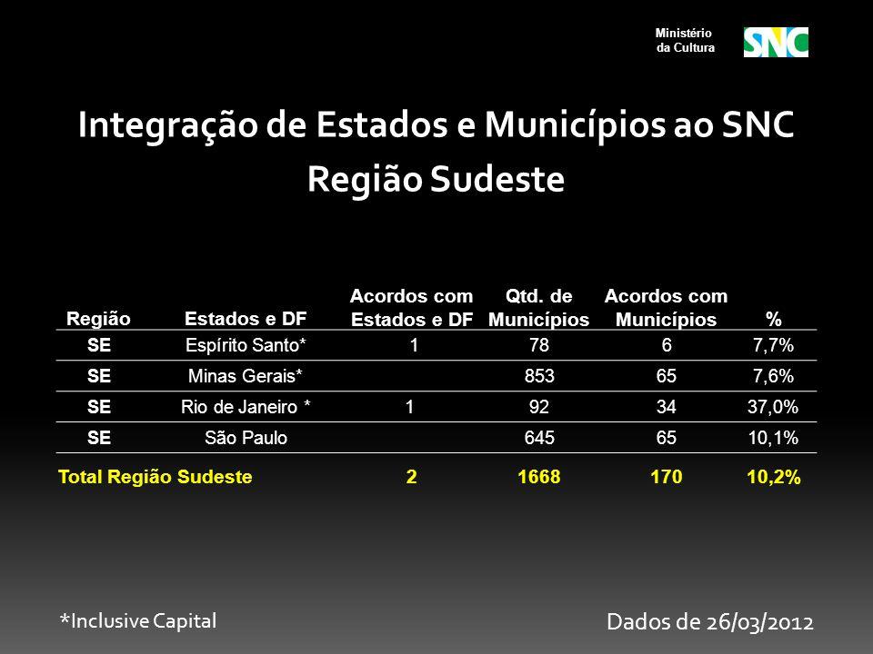 Ministério da Cultura RegiãoEstados e DF Acordos com Estados e DF Qtd. de Municípios Acordos com Municípios% SEEspírito Santo* 17867,7% SEMinas Gerais