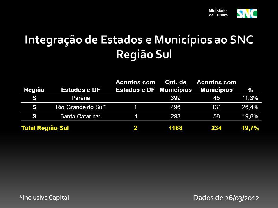 Ministério da Cultura RegiãoEstados e DF Acordos com Estados e DF Qtd. de Municípios Acordos com Municípios% SParaná 3994511,3% SRio Grande do Sul*149