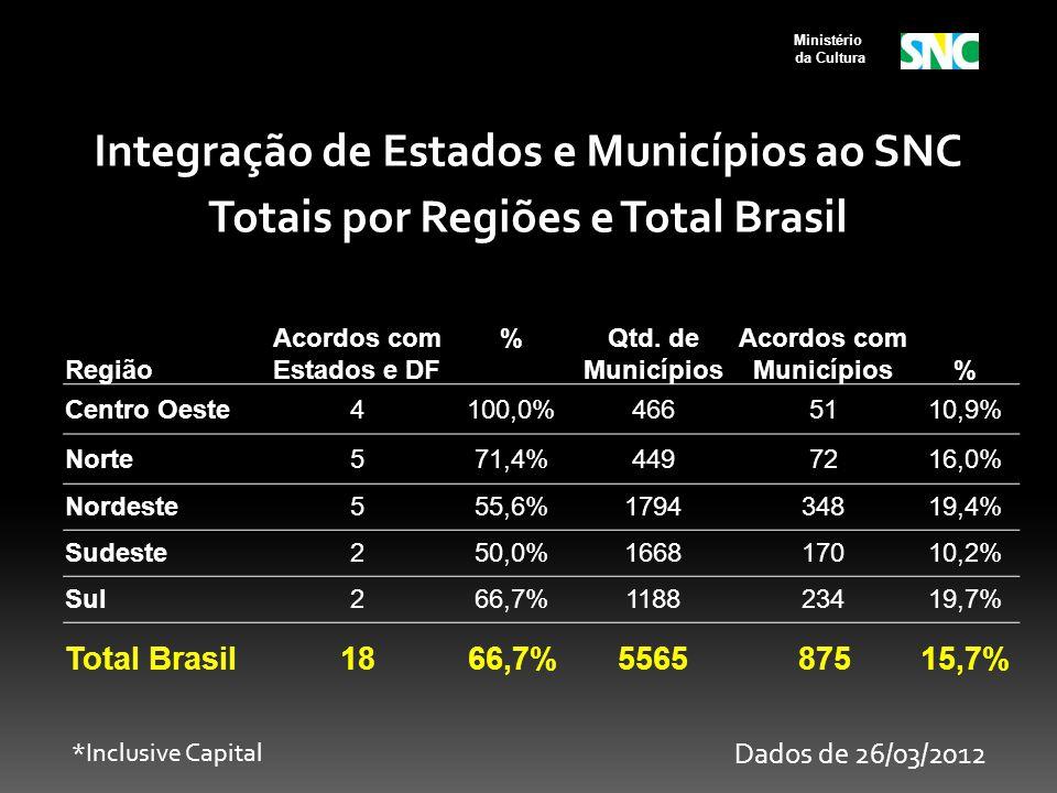Ministério da Cultura Região Acordos com Estados e DF %Qtd. de Municípios Acordos com Municípios% Centro Oeste4100,0%4665110,9% Norte571,4%4497216,0%