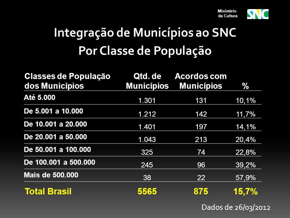 Ministério da Cultura Classes de População dos Municípios Qtd. de Municípios Acordos com Municípios% Até 5.000 1.30113110,1% De 5.001 a 10.000 1.21214