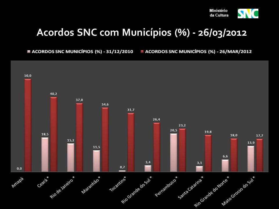 Ministério da Cultura Acordos SNC com Municípios (%) - 26/03/2012