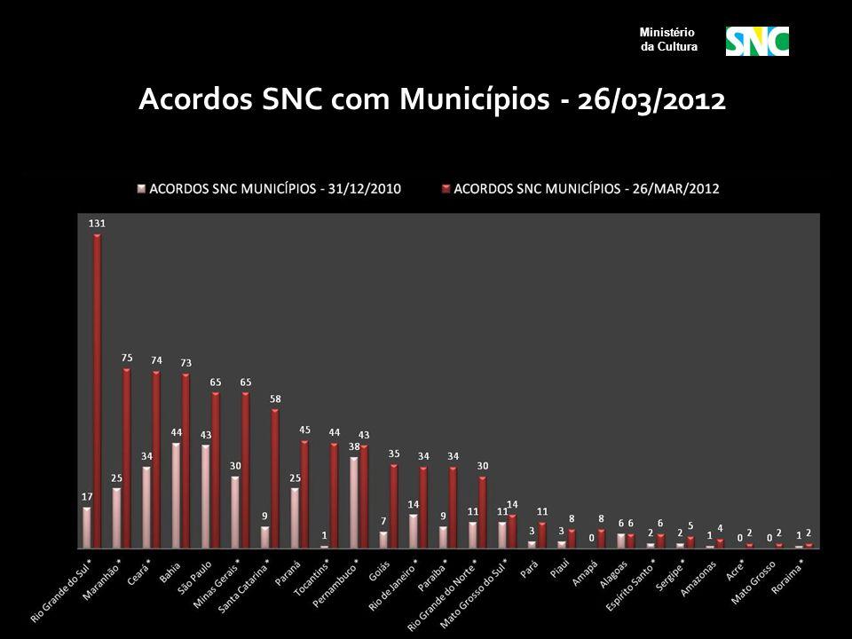 Ministério da Cultura Acordos SNC com Municípios - 26/03/2012