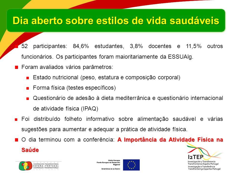 52 participantes: 84,6% estudantes, 3,8% docentes e 11,5% outros funcionários. Os participantes foram maioritariamente da ESSUAlg. Foram avaliados vár