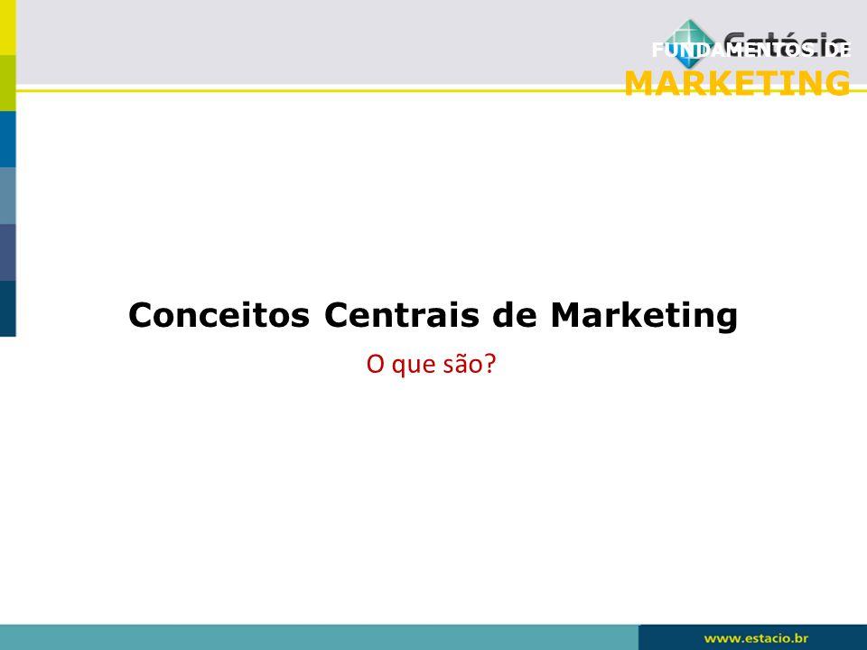 FUNDAMENTOS DE MARKETING Mercado Oferta Demanda Necessidades Desejos ? ? ?