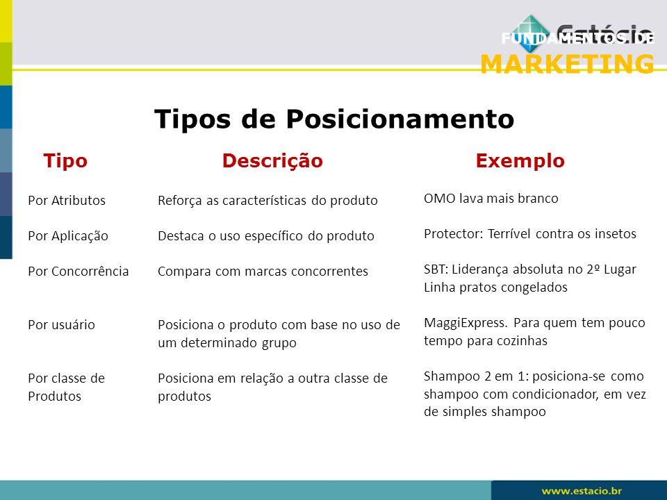 FUNDAMENTOS DE MARKETING Tipos de Posicionamento Tipo Descrição Exemplo Por Atributos Por Aplicação Por Concorrência Por usuário Por classe de Produto