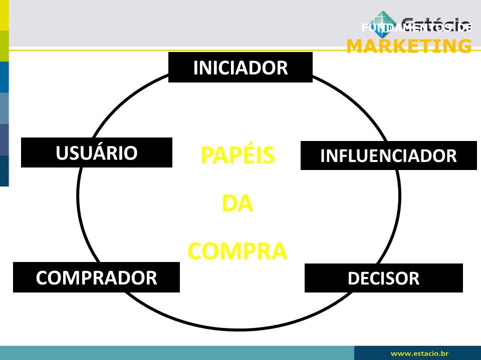FUNDAMENTOS DE MARKETING USUÁRIO COMPRADOR DECISOR INFLUENCIADOR INICIADOR PAPÉIS DA COMPRA