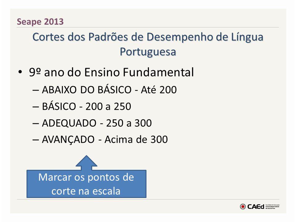 Cortes dos Padrões de Desempenho de Língua Portuguesa 9º ano do Ensino Fundamental – ABAIXO DO BÁSICO - Até 200 – BÁSICO - 200 a 250 – ADEQUADO - 250