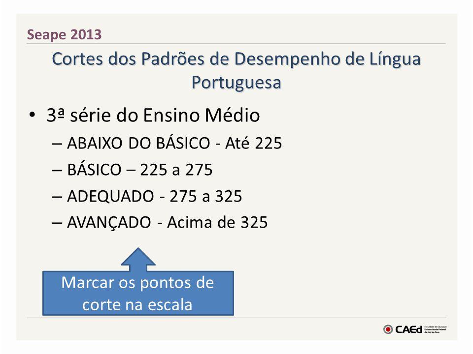 Cortes dos Padrões de Desempenho de Língua Portuguesa 3ª série do Ensino Médio – ABAIXO DO BÁSICO - Até 225 – BÁSICO – 225 a 275 – ADEQUADO - 275 a 32
