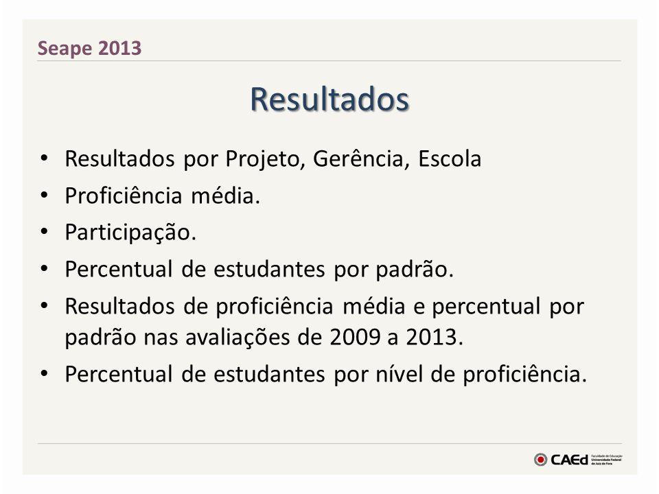 Resultados Resultados por Projeto, Gerência, Escola Proficiência média. Participação. Percentual de estudantes por padrão. Resultados de proficiência
