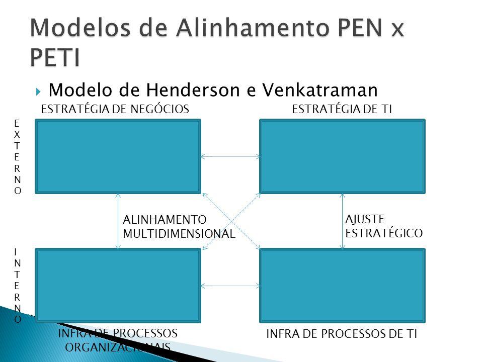 Modelo de Henderson e Venkatraman EXTERNOEXTERNO INTERNOINTERNO ESTRATÉGIA DE NEGÓCIOSESTRATÉGIA DE TI INFRA DE PROCESSOS DE TI INFRA DE PROCESSOS ORG