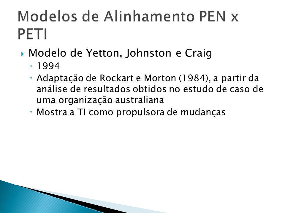 Modelo de Yetton, Johnston e Craig 1994 Adaptação de Rockart e Morton (1984), a partir da análise de resultados obtidos no estudo de caso de uma organ