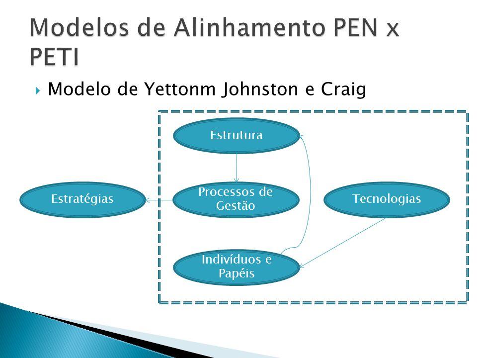 Modelo de Yettonm Johnston e Craig Processos de Gestão Estrutura EstratégiasTecnologias Indivíduos e Papéis