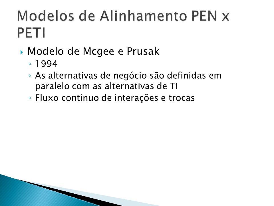 Modelo de Mcgee e Prusak 1994 As alternativas de negócio são definidas em paralelo com as alternativas de TI Fluxo contínuo de interações e trocas