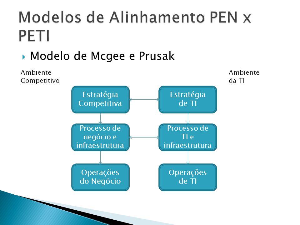 Modelo de Mcgee e Prusak Estratégia Competitiva Processo de negócio e infraestrutura Operações do Negócio Estratégia de TI Processo de TI e infraestru