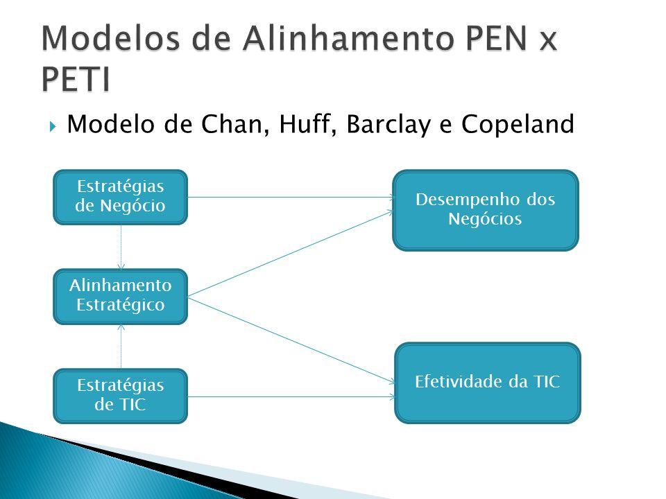 Modelo de Chan, Huff, Barclay e Copeland Estratégias de Negócio Estratégias de TIC Alinhamento Estratégico Efetividade da TIC Desempenho dos Negócios
