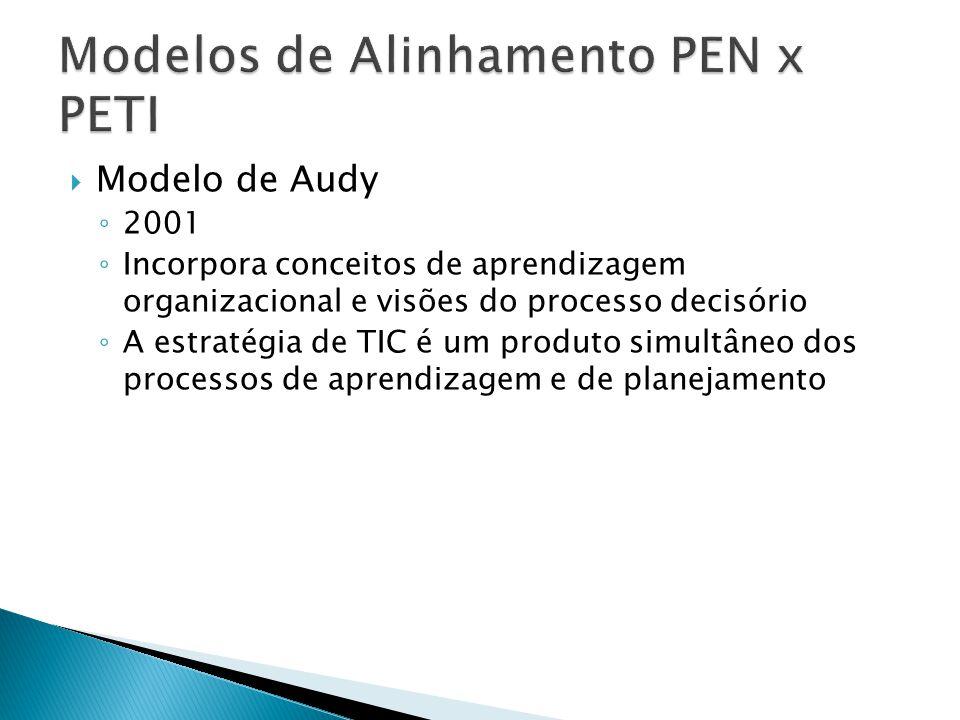 Modelo de Audy 2001 Incorpora conceitos de aprendizagem organizacional e visões do processo decisório A estratégia de TIC é um produto simultâneo dos