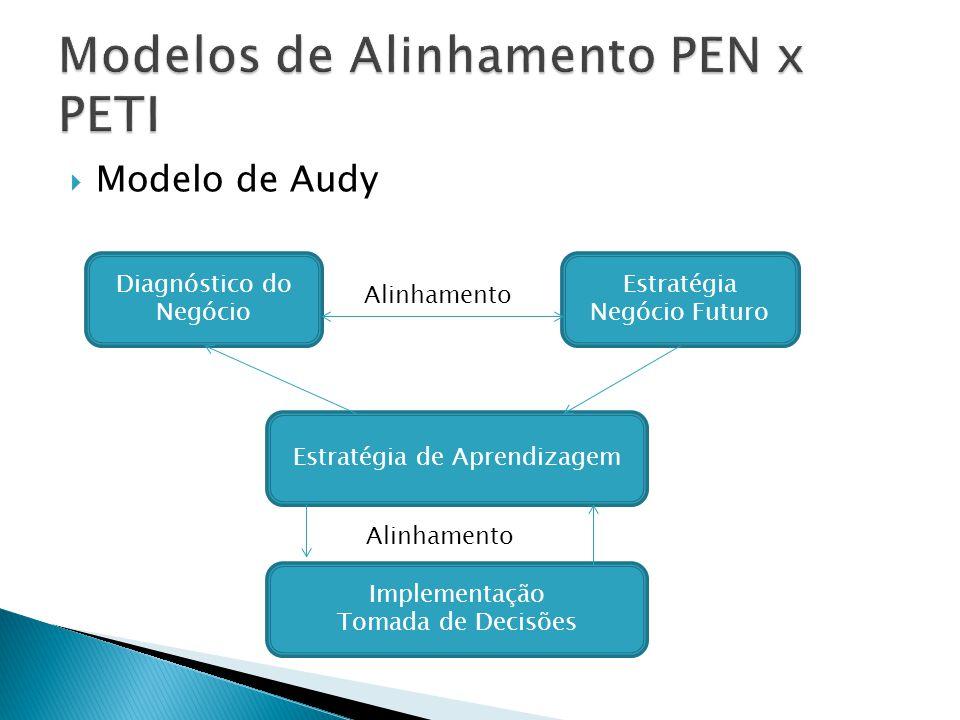 Modelo de Audy Diagnóstico do Negócio Estratégia Negócio Futuro Estratégia de Aprendizagem Implementação Tomada de Decisões Alinhamento