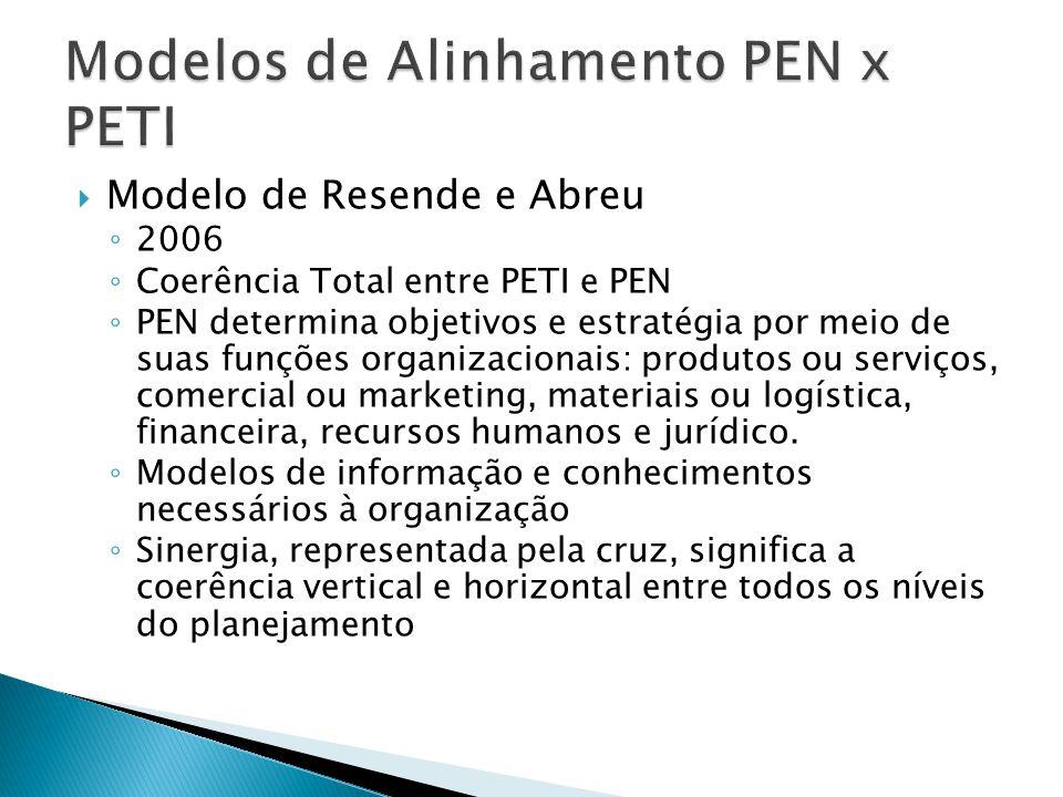 Modelo de Resende e Abreu 2006 Coerência Total entre PETI e PEN PEN determina objetivos e estratégia por meio de suas funções organizacionais: produto