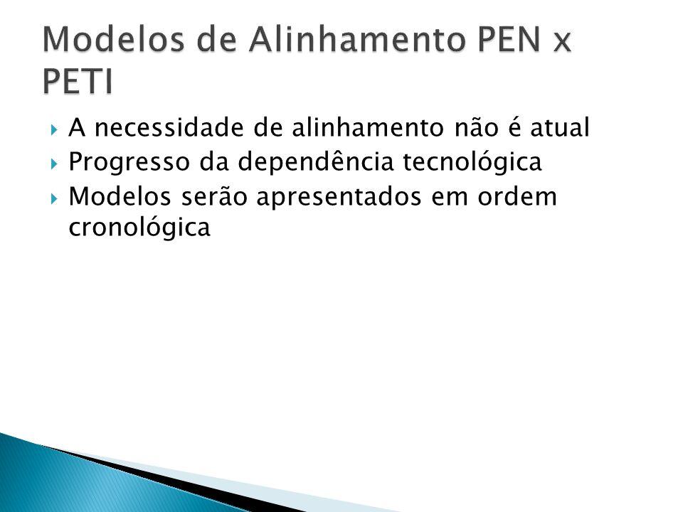 A necessidade de alinhamento não é atual Progresso da dependência tecnológica Modelos serão apresentados em ordem cronológica