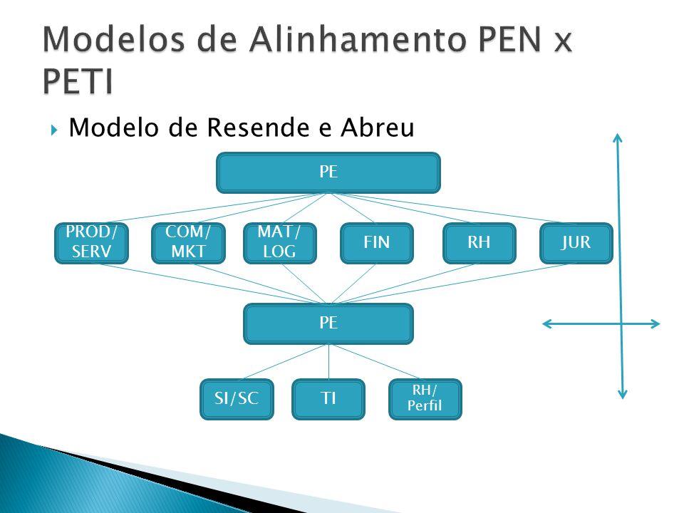Modelo de Resende e Abreu PE PROD/ SERV COM/ MKT MAT/ LOG FINRHJUR PE SI/SCTI RH/ Perfil