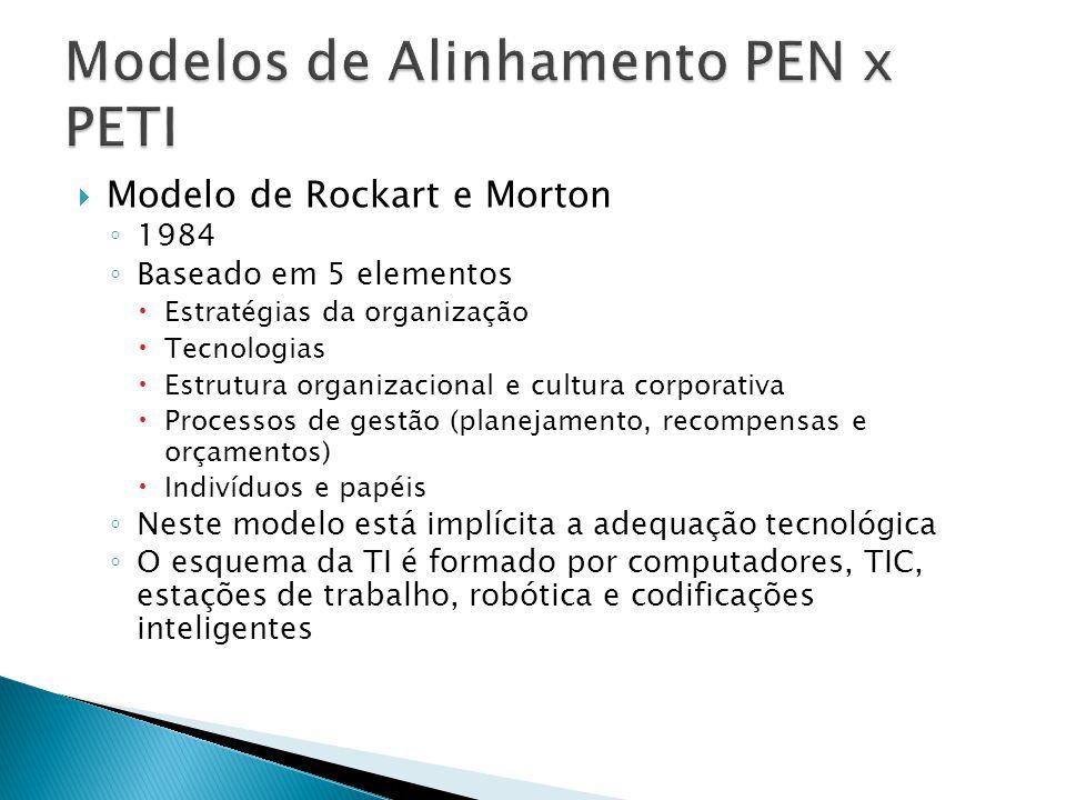Modelo de Rockart e Morton Processos de Gestão Estrutura e cultura organizacional EstratégiasTecnologias Indivíduos e Papéis Ambiente Externo: Social, Econômico e Político Ambiente Externo: Tecnológico