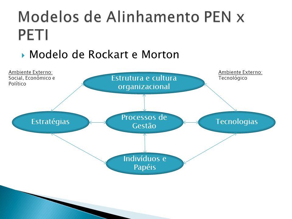 Modelo de Rockart e Morton Processos de Gestão Estrutura e cultura organizacional EstratégiasTecnologias Indivíduos e Papéis Ambiente Externo: Social,