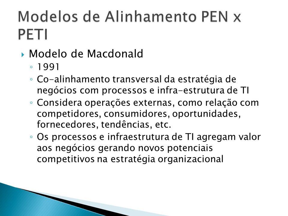 Modelo de Macdonald Estratégia de Negócios Estratégia de TI Processos e Infra de TI Processos e Infra Organizacional Processos de alinhamento estratégico Mudança organizacionalImplementação, processos, Ferramentas e habilidades Planos de Serviço Potencial Tecnológico Tecnologias Embutidas Transformação Valores aos Negócios Potencial Competitivo Competição e reconfiguração de processos Plataformas Globais de TI