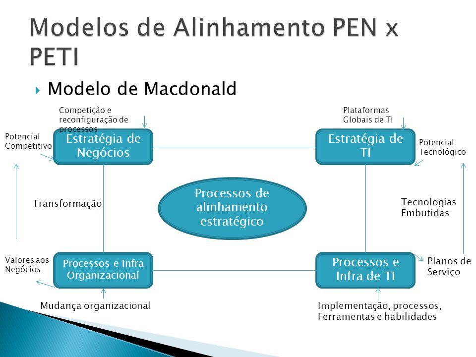 Modelo de Macdonald Estratégia de Negócios Estratégia de TI Processos e Infra de TI Processos e Infra Organizacional Processos de alinhamento estratég
