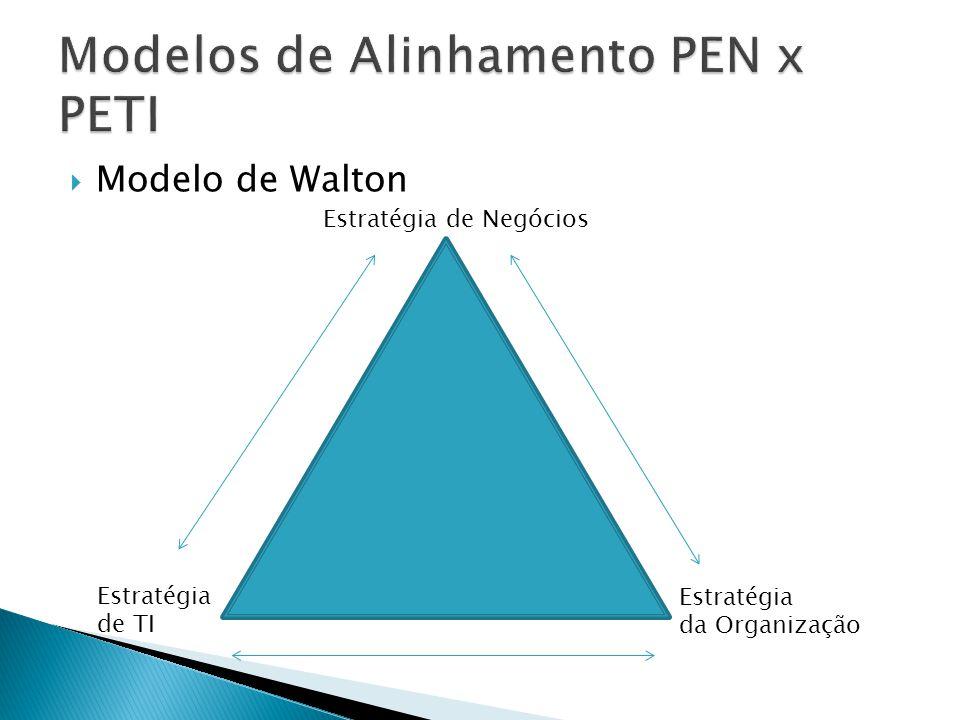 Modelo de Henderson e Venkatraman 1993 Adequação e Ajuste dos ambientes internos e externos Integração funcional das habilidades pessoais, processos, arquitetura de TI e infraestrutura administrativa Exige Planejamento e Implementação É o mais discutido por ser o modelo prático precursor mais completo