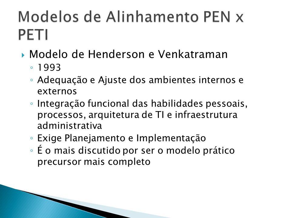 Modelo de Henderson e Venkatraman EXTERNOEXTERNO INTERNOINTERNO ESTRATÉGIA DE NEGÓCIOSESTRATÉGIA DE TI INFRA DE PROCESSOS DE TI INFRA DE PROCESSOS ORGANIZACIONAIS ALINHAMENTO MULTIDIMENSIONAL AJUSTE ESTRATÉGICO