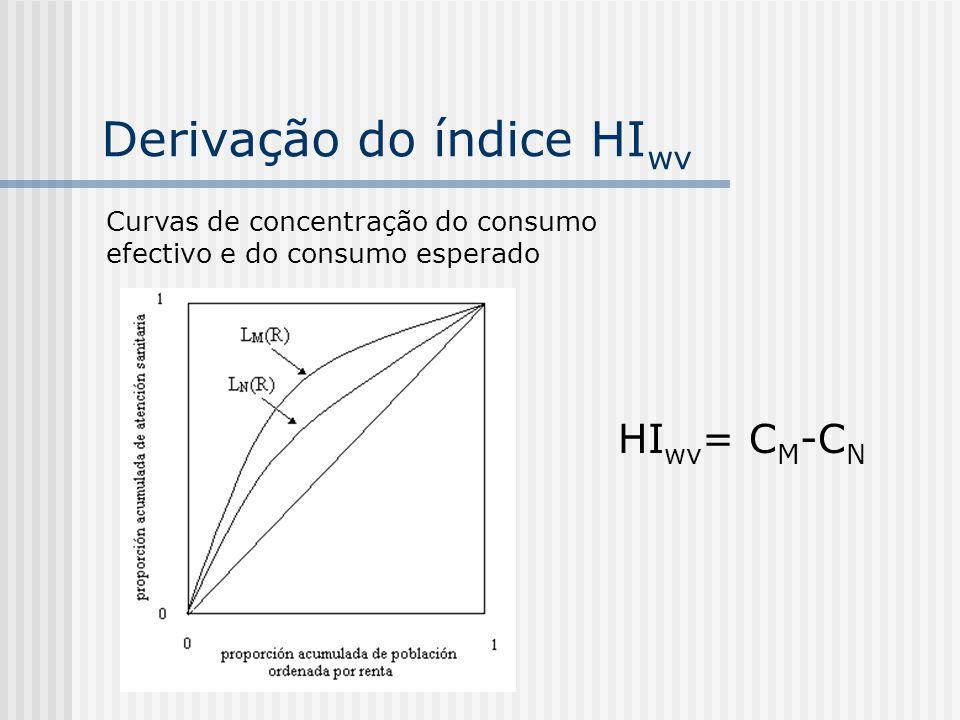 Derivação do índice HI wv HI wv = C M -C N Curvas de concentração do consumo efectivo e do consumo esperado