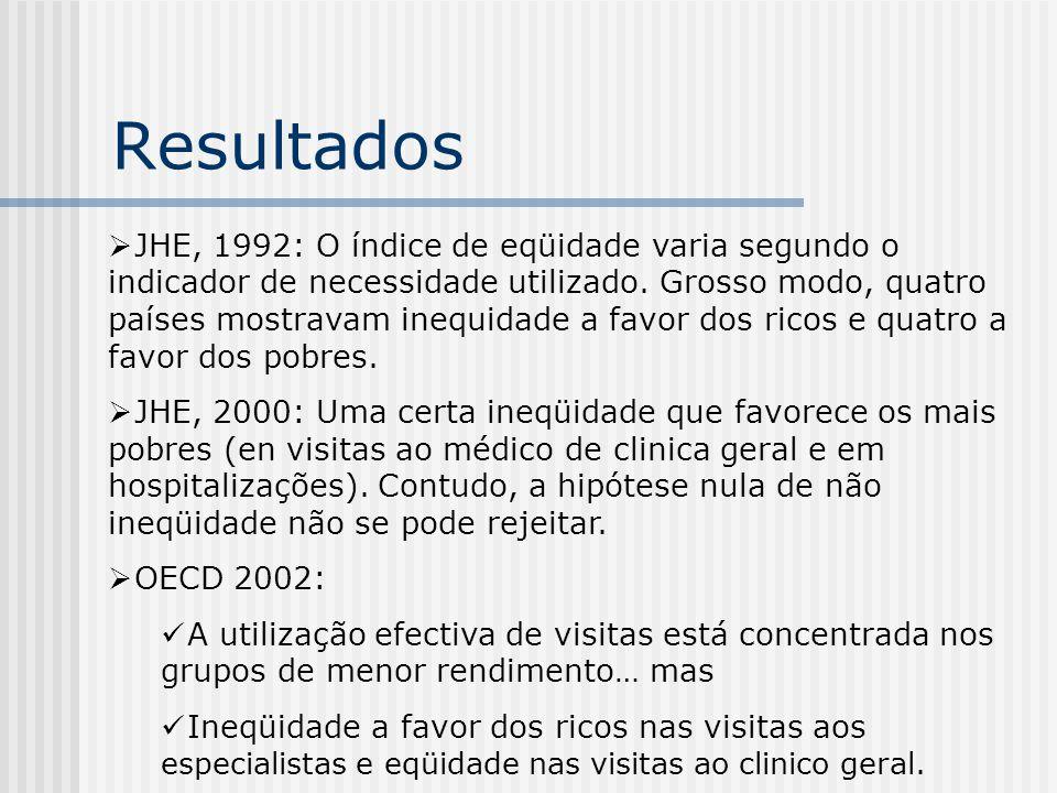 Resultados JHE, 1992: O índice de eqüidade varia segundo o indicador de necessidade utilizado. Grosso modo, quatro países mostravam inequidade a favor