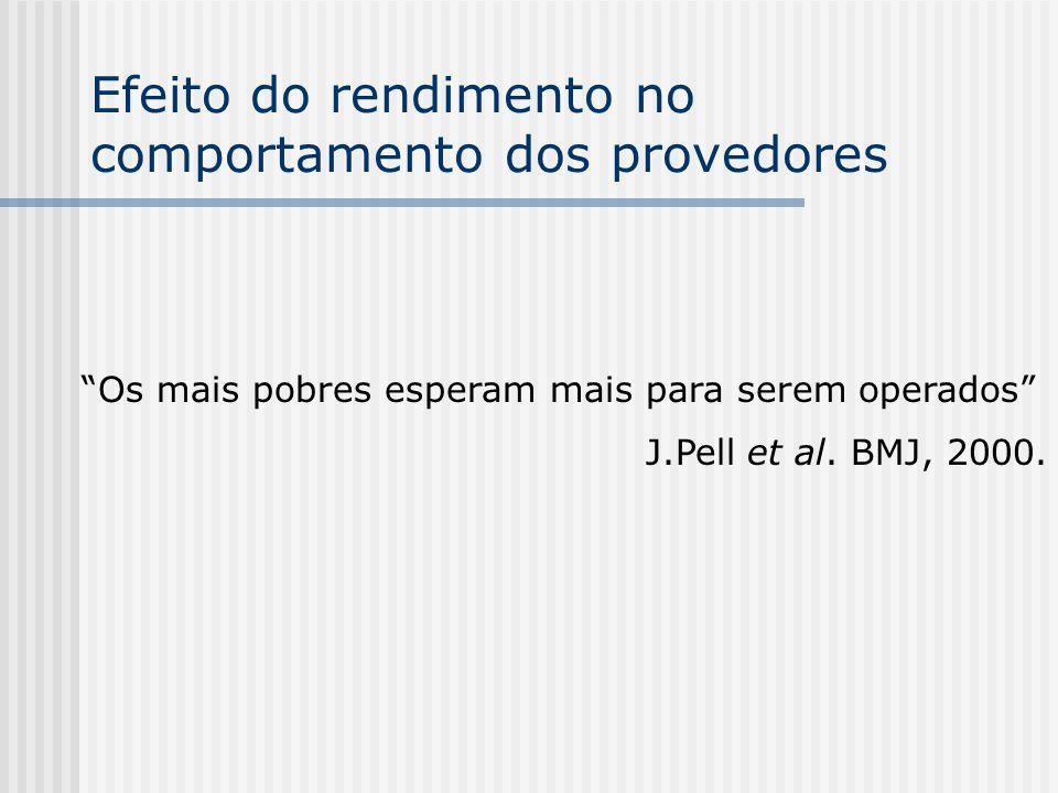 Efeito do rendimento no comportamento dos provedores Os mais pobres esperam mais para serem operados J.Pell et al. BMJ, 2000.