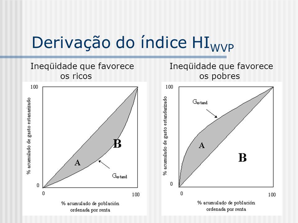 Derivação do índice HI WVP Ineqüidade que favorece os ricos Ineqüidade que favorece os pobres