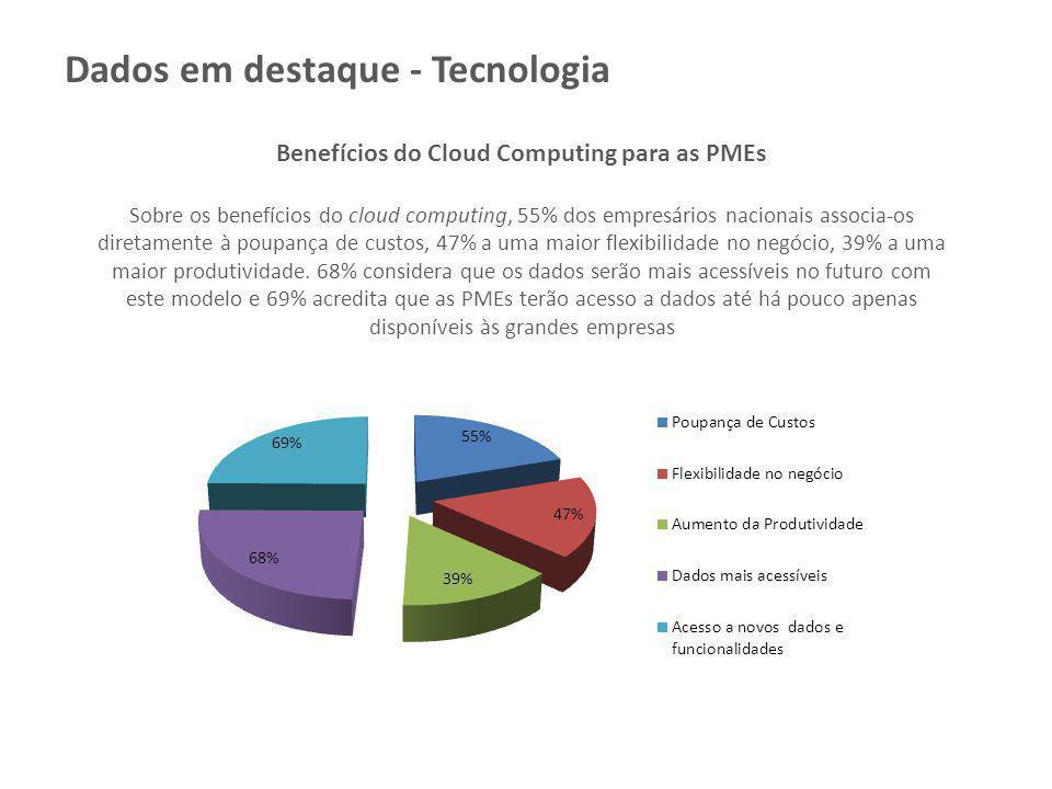 Benefícios do Cloud Computing para as PMEs Sobre os benefícios do cloud computing, 55% dos empresários nacionais associa-os diretamente à poupança de