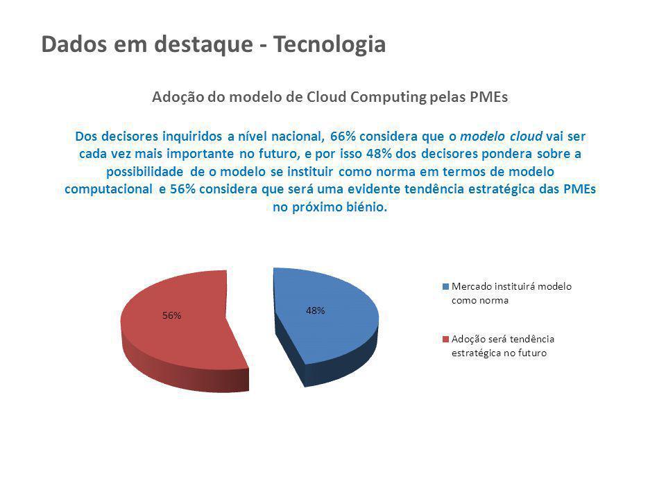 Adoção do modelo de Cloud Computing pelas PMEs Dos decisores inquiridos a nível nacional, 66% considera que o modelo cloud vai ser cada vez mais impor