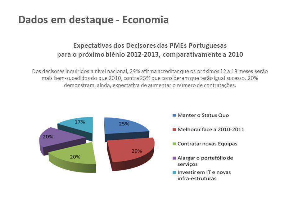 Expectativas dos Decisores das PMEs Portuguesas para o próximo biénio 2012-2013, comparativamente a 2010 Dos decisores inquiridos a nível nacional, 29