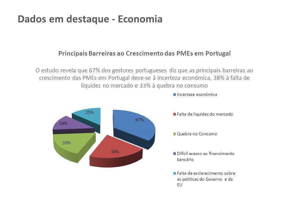 Principais Barreiras ao Crescimento das PMEs em Portugal O estudo revela que 67% dos gestores portugueses diz que as principais barreiras ao crescimen