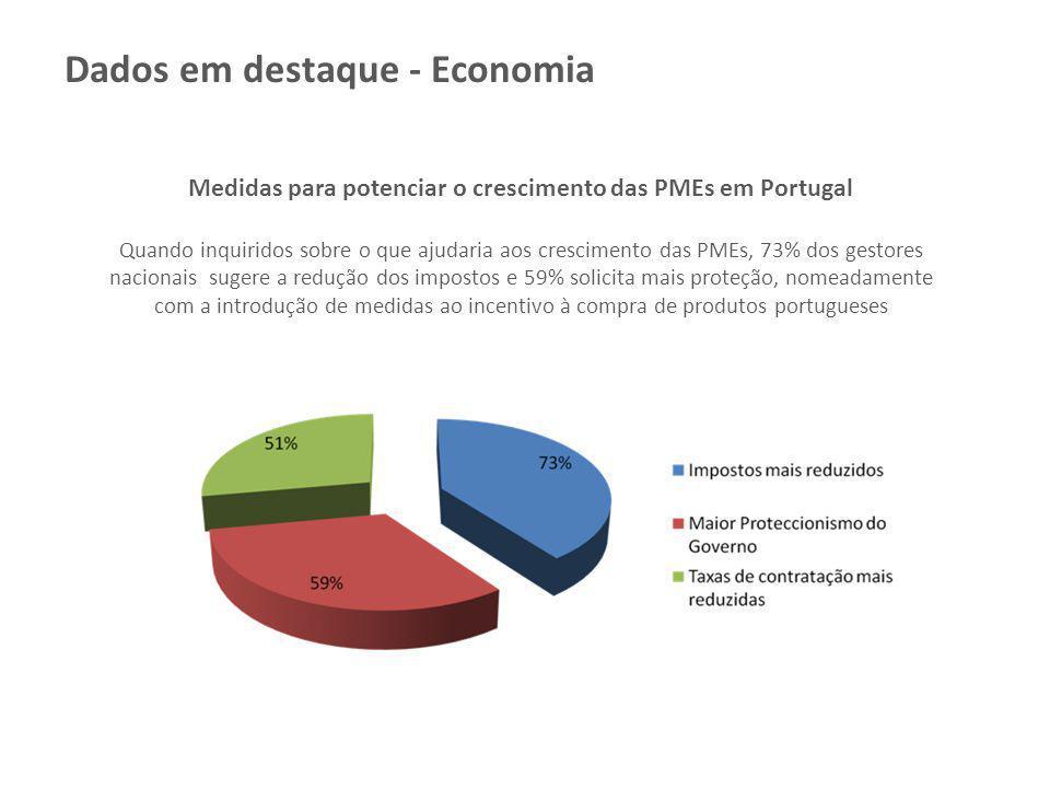 Medidas para potenciar o crescimento das PMEs em Portugal Quando inquiridos sobre o que ajudaria aos crescimento das PMEs, 73% dos gestores nacionais