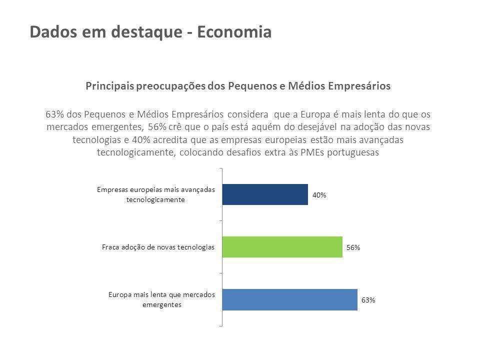 Principais preocupações dos Pequenos e Médios Empresários 63% dos Pequenos e Médios Empresários considera que a Europa é mais lenta do que os mercados