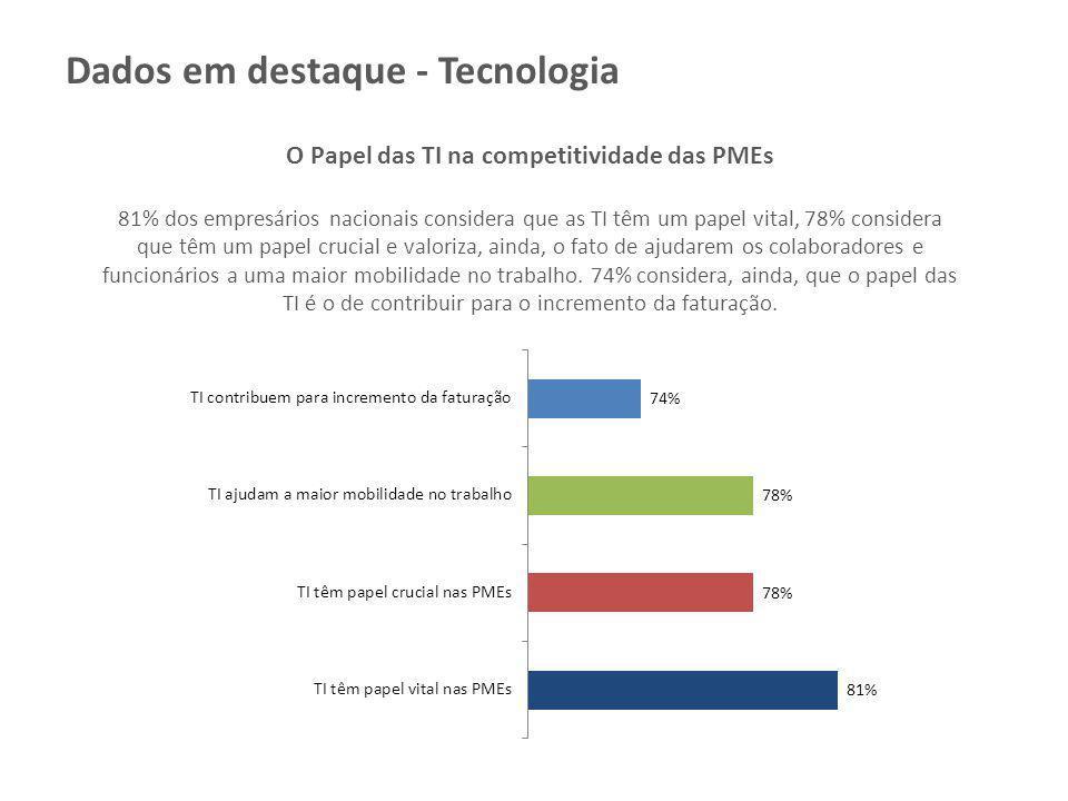 O Papel das TI na competitividade das PMEs 81% dos empresários nacionais considera que as TI têm um papel vital, 78% considera que têm um papel crucia