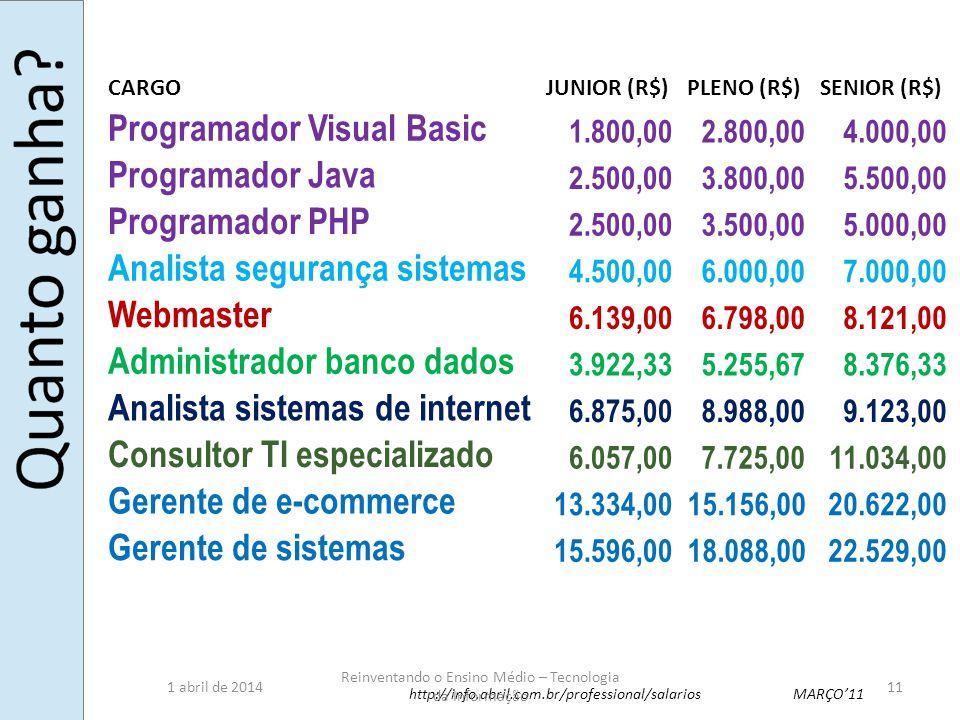 CARGOJUNIOR (R$)PLENO (R$)SENIOR (R$) Programador Visual Basic 1.800,002.800,004.000,00 Programador Java 2.500,003.800,005.500,00 Programador PHP 2.50