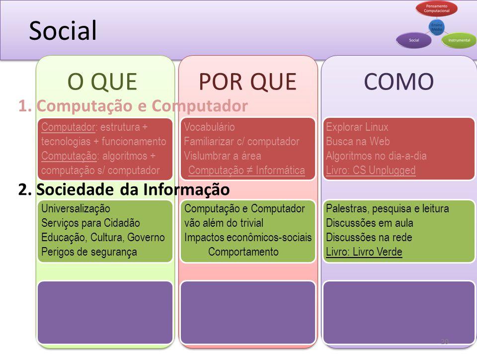 Social O QUEPOR QUE 1. Computação e Computador 2. Sociedade da Informação COMO Vocabulário Familiarizar c/ computador Vislumbrar a área Computação Inf