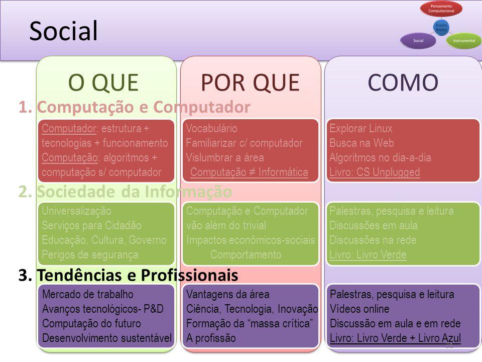 Social O QUEPOR QUE 1. Computação e Computador 2. Sociedade da Informação 3. Tendências e Profissionais COMO Vocabulário Familiarizar c/ computador Vi