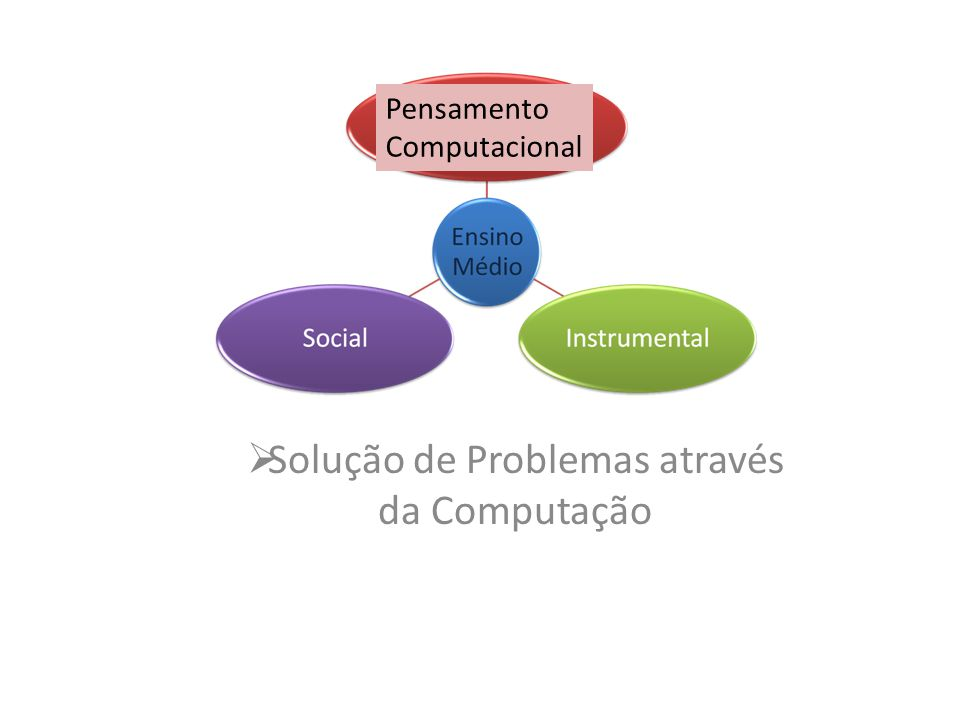 Solução de Problemas através da Computação Pensamento Computacional